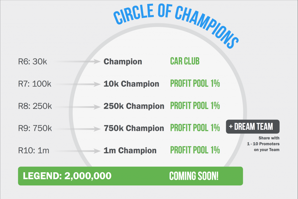Pruvit Circle of Champion Bonuses